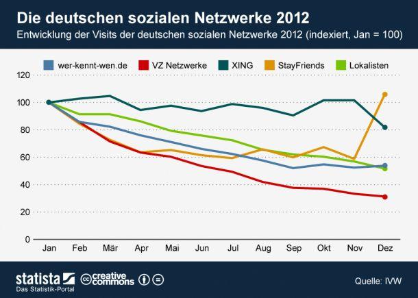 (Grafik: Statista / http://de.statista.com/statistik/kategorien/kategorie/21/branche/internet/infografik/818/entwicklung-der-visits-der-deutschen-sozialen-netzwerke-2012--indexiert-/)