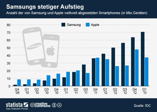 (Grafik: Statista - http://de.statista.com/themen/1404/samsung-electronics/infografik/1074/smartphone-absatz-samsung-versus-apple/ )