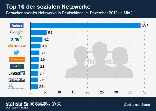 (Grafik: Statista / http://de.statista.com/themen/138/facebook/infografik/907/top-10-der-sozialen-netzwerke-in-deutschland)