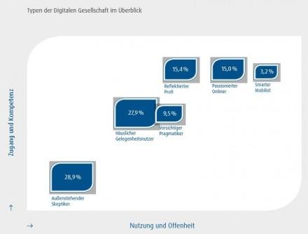 Basierend auf den aktiven Variablen Digitaler Zugang, Digitale Kompetenz, Digitale Nutzung sowie Digitale Offenheit hat die Studie der Initiative D21 sechs Nutzertypen identifiziert, die die Digitale Gesellschaft in Deutschland im Jahr 2013 widerspiegeln (Grafik: Initative D21).