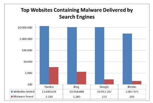 Google und Bing liefern laut AV-Test in ihren Ergebnislisten die kleinste Anzahl an gefährlichen Websites (Bild: AV-Test).