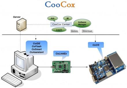 CopCox-Entwicklungsumgebung
