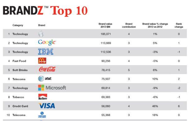brandz-top-10-610
