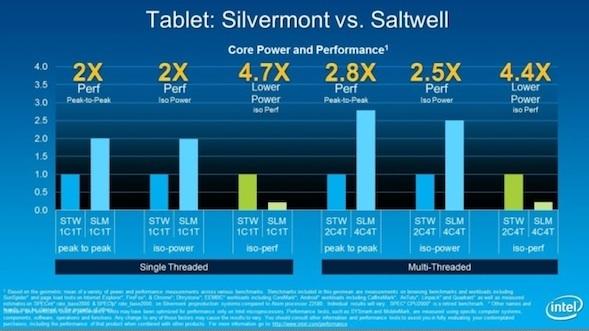 Die neue Atom-Architektur Silvermont im Vergleich zu ihrem Vorgänger Saltwell (Bild: Intel).