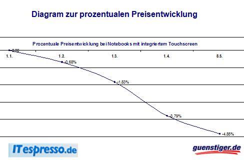 Preisentwicklung Touchscreen-Notebooks