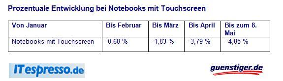 preisentwicklg-touchscreen-notebooks-bis-05-2013