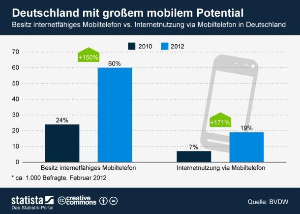 Die Zahl der mobilen Internetnutzer ist in Deutschland zwischen 2010 und 2012 um 171 Prozent gestiegen. Das ergab eine im November 2012 veröffentlichte Studie im Auftrag des Bundesverbands Digitale Wirtschaft (BVDW) (Grafik: Statista).