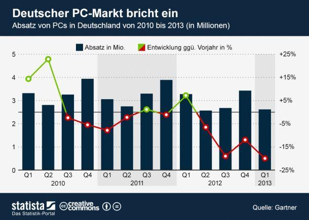 statista-pc-markt-deutschland-q1-2013-610