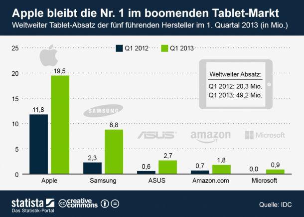 tablet-markt-q1-2013