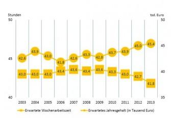 Seit 2007 klafft die Lücke zwischen erwarteter Wochenarbeitszeit und dem erhofften Gehalt beim IT-Nachwuchs immer weiter auseinander. Offenbar sind sich die Neueinsteiger des Fachkräftemangels und ihres Wertes bewusst  (Grafik: Trendence).
