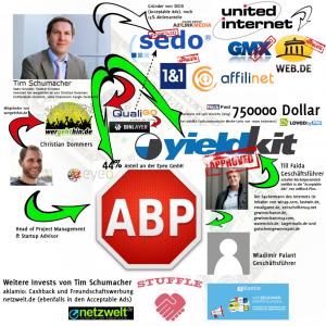 AdblockPlus Organigram