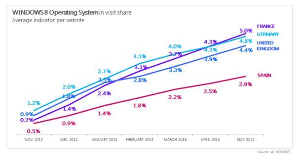 at-internet-windows-8-druchdringung-mai-2013
