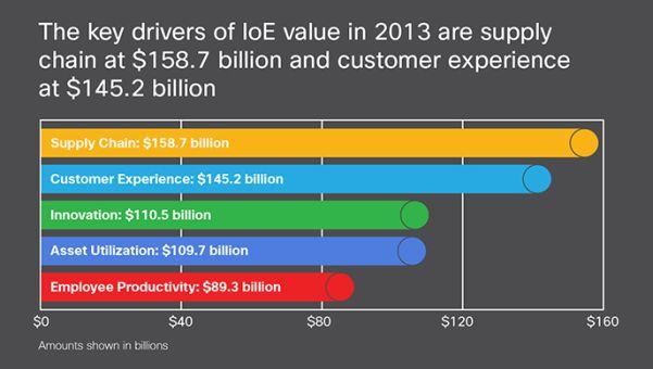 Die Schlüsseltreiber für das Internet of Everything sind der Vertrieb und der Kundenservice (Bild: Cisco)