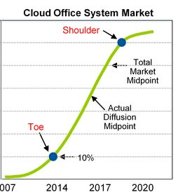 Cloud-Office-Systemmarkt