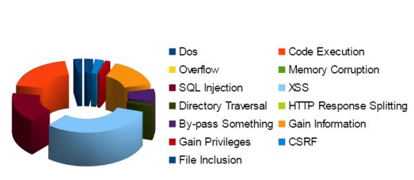 Typische Schwachstellen in CMS-Systemen