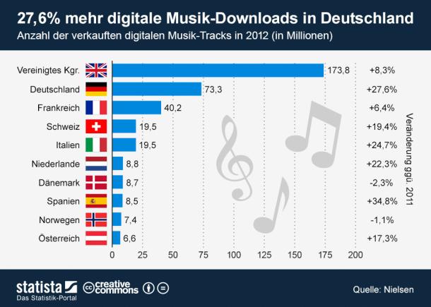 digitaler-musikmarkt-2013