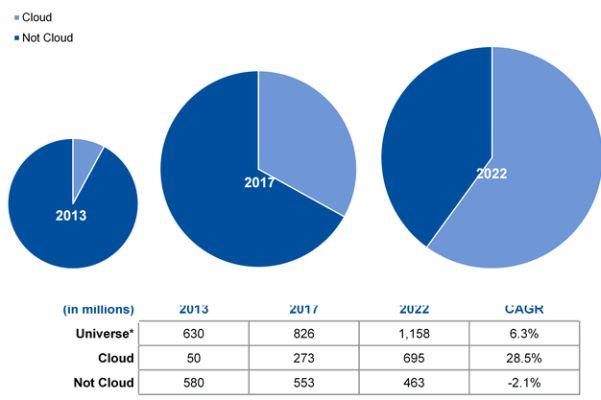 Gartner zur Cloud-OfficeEntwicklung