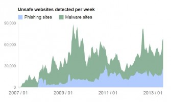 google-safe-browsing-