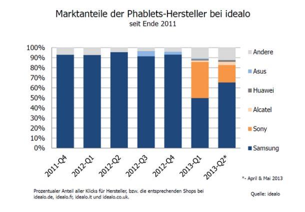 idealo-phablet-marktanteile