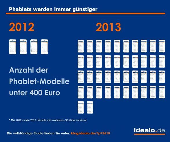idealo-phablets-preisentwicklung