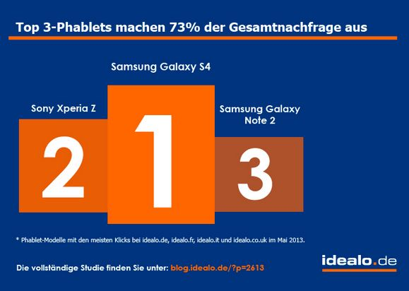 idealo-top-3-phablets