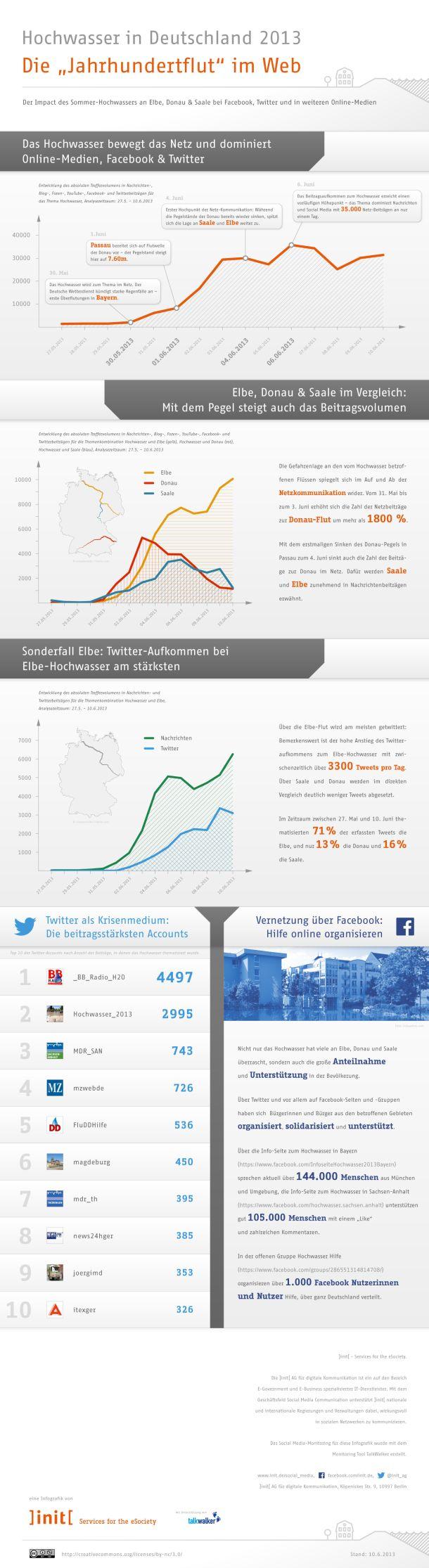 init-infografik-hochwasser-2013
