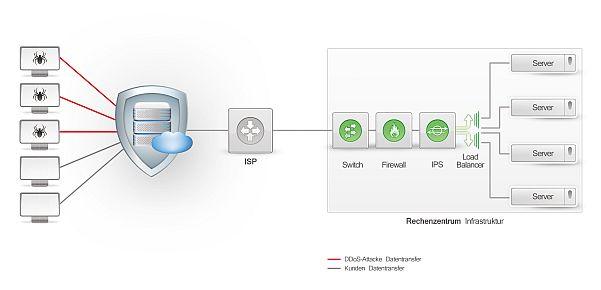 Link11-DDoS-Schutz