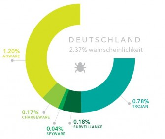 lookout-smartphone-bedrohungen-in-deutschland