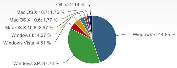 Betriebssysteme im Mai 2013