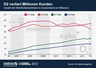 vodafone will kabel deutschland f r 7 7 milliarden euro. Black Bedroom Furniture Sets. Home Design Ideas
