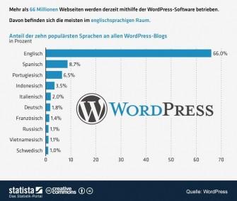 wordpress-nutzung