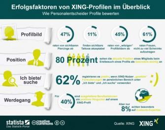 xing-profile-aus sicht-von-personalentscheidern
