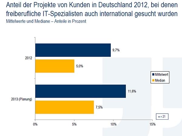 Immer mehr Unternehmen suchen die Spezialisten für ihre IT-Projekte auch außerhalb Deutschlands. 2012 waren es knapp zehn Prozent (blauer Balken, oben), 2013 sollen es schon knapp 12 Prozent werden.(Grafik: Lünendonk)
