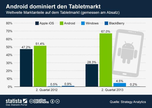 Tablet-Markt-Q2-2013