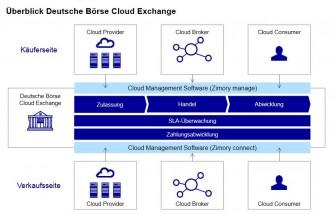 Konzept der Deutsche Börse Cloud Exchange