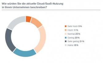 Cloud-Nutzung-Befragung