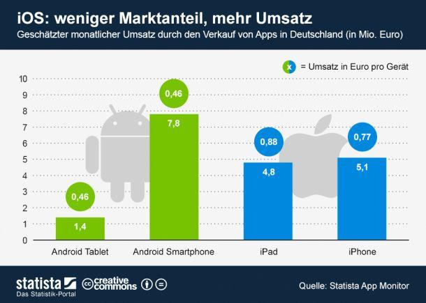 statista-apps-umsatz-deutschland