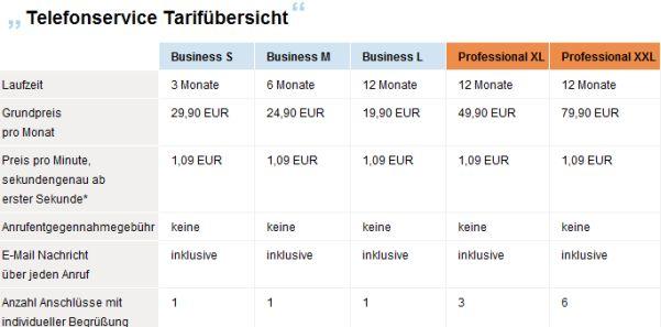 Tarife Ihretelefonzentrale.de