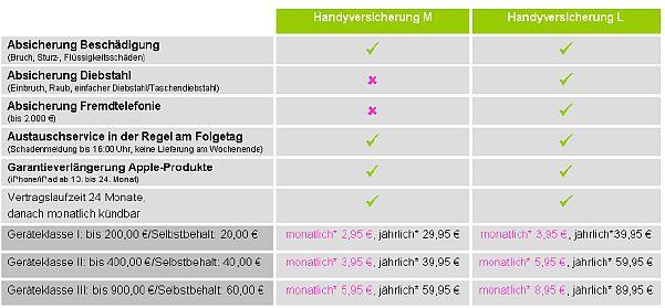 Telekom-Versicherungstarife