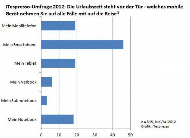 umfrage-urlaubsbegleiter-2012