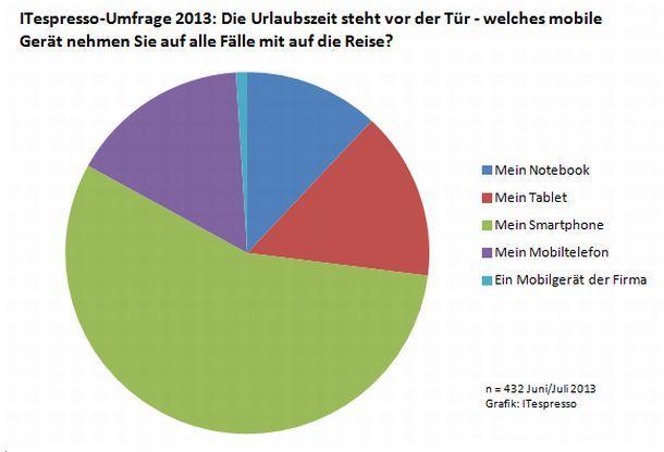 umfrage-urlaubsbegleiter-2013