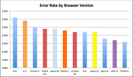Fehlerrate der Browserversionen