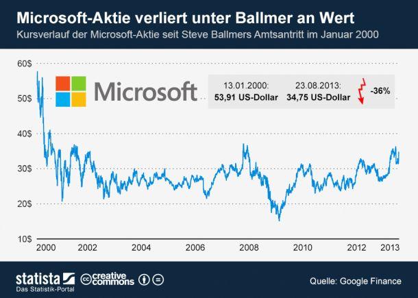 Kursverlauf-Microsoft-Aktie-unter-Steve-Ballmer