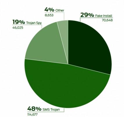 Die Grafik zeigt die wichtigsten Malware-Typen für Android-Smartphones. (Grafik: Juniper Networks)