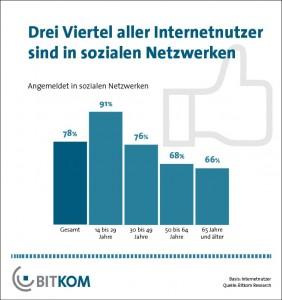 Nutzung sozialer Netzwerke in Deutschland (Grafik: Bitkom)