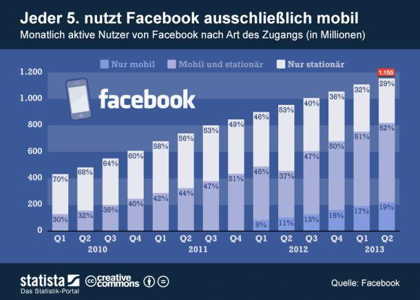 Bei Facebook nimmt die Zahl der mobilen Nutzer deutlich zu. Während die Gesamtzahl der monatlich aktiven Nutzer im zweiten Quartal 2013 gegenüber dem Vorquartal um vier Prozent zulegte, legt die Zahl der Nutzer, die das Netzwerk ausschließlich mobil nutzen, um 16 Prozent. Dagegen ist die Zahl derjenigen, die ausschließlich per Desktop auf die Seiten des Netzwerkes zugreifen rückläufig (Grafik: Statista)