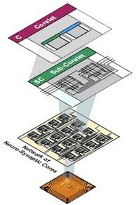 Aufbau eines Cognitive Computing-Prozessors (Bild: IBM)