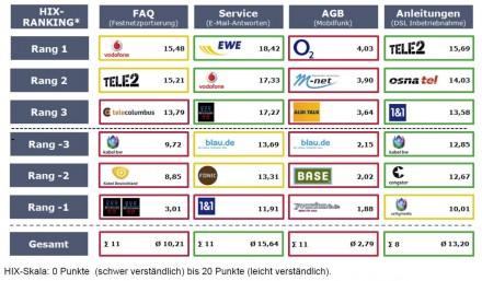 telekommunikationsunternehmen-hohenheimer-index-2013