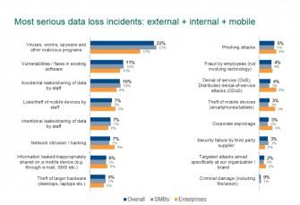 Am häufigsten werden KMUs aufgrund von Malware-Angriffen Daten gestohlen. Aber auch Sicherheitslücken in der Firmensoftware zählen genau wie unsachgemäßer Gebrauch von BYOD-Geräten zu den häufigen Ursachen.