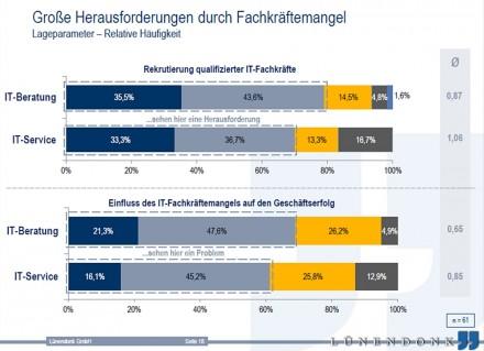 Als Herausforderung sehen die Unternehmen nach wie vor die Rekrutierung von Fachkräften. Das zeigen die dunkelblauen und graublauen Anteile in den Balken (Grafik: Lünendonk).